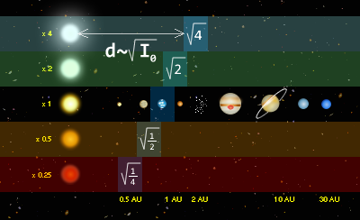 habitable_zone_according_to_the_luminosity_of_the_sun.png